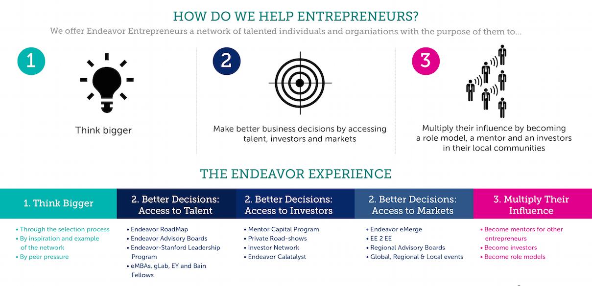 How Do We Help Entrepreneur