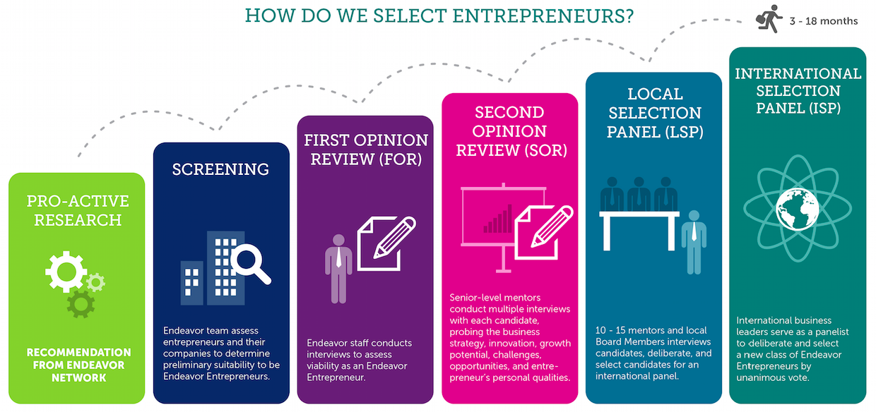 How Do We Select Entrepreneur